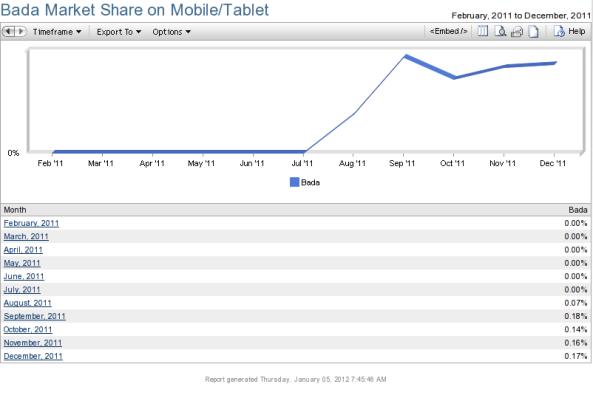 bada market share 2011